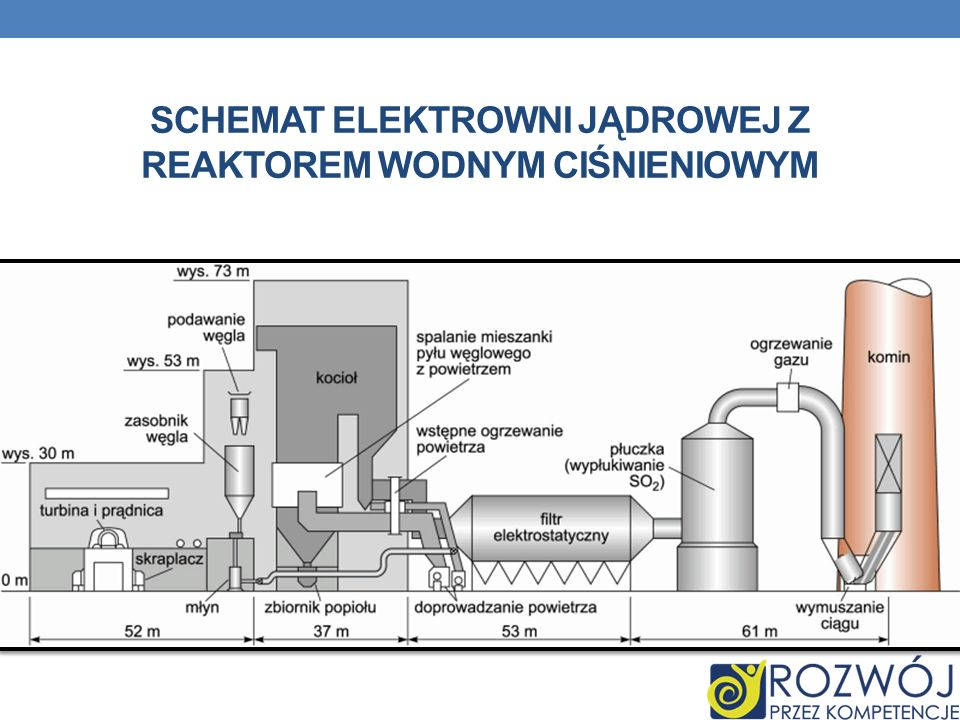 Schemat elektrowni jądrowej z reaktorem wodnym ciśnieniowym