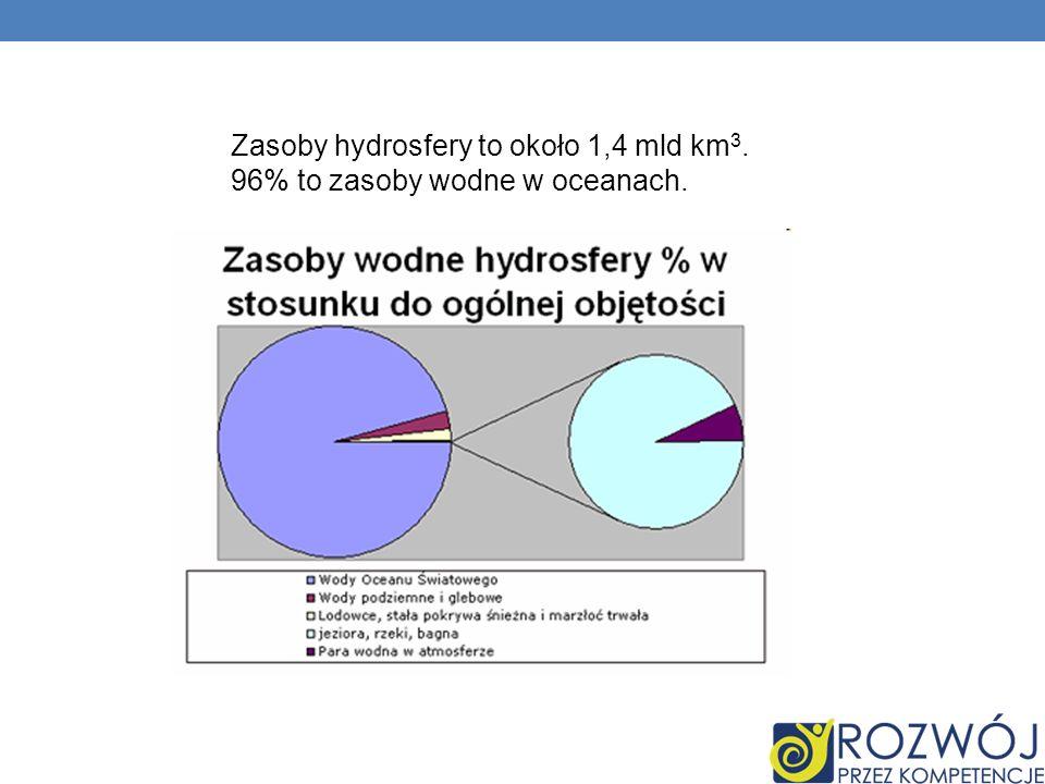 Zasoby hydrosfery to około 1,4 mld km3. 96% to zasoby wodne w oceanach.
