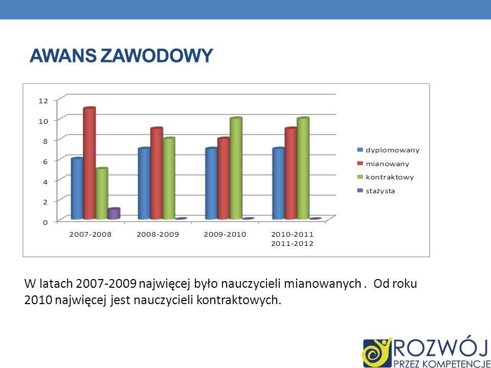AWANS ZAWODOWY W latach 2007-2009 najwięcej było nauczycieli mianowanych .