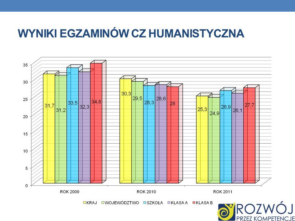 Wyniki egzaminów cz humanistyczna
