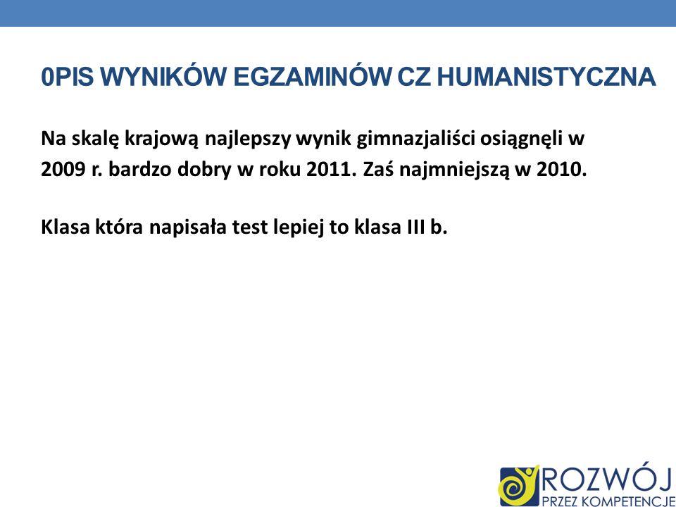 0pis wyników egzaminów cz humanistyczna