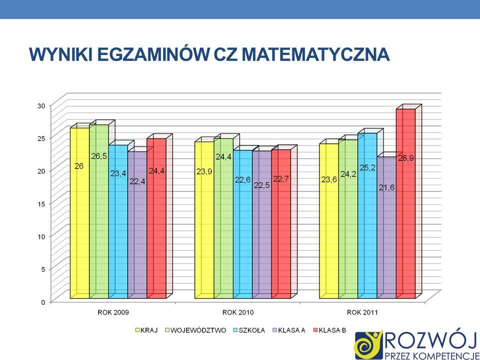 Wyniki egzaminów cz matematyczna