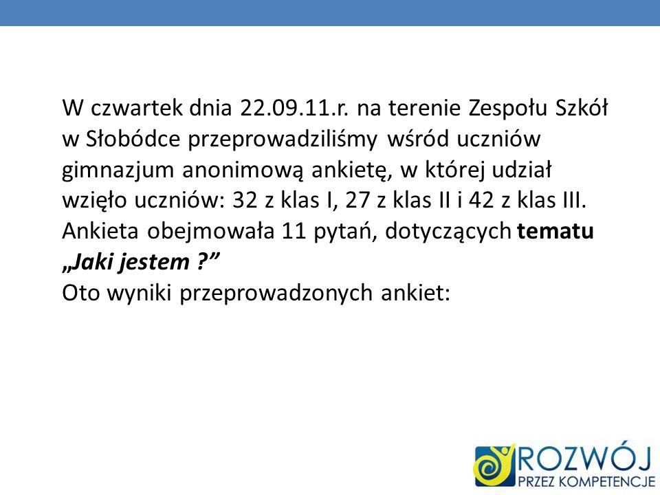 W czwartek dnia 22.09.11.r. na terenie Zespołu Szkół w Słobódce przeprowadziliśmy wśród uczniów gimnazjum anonimową ankietę, w której udział wzięło uczniów: 32 z klas I, 27 z klas II i 42 z klas III.