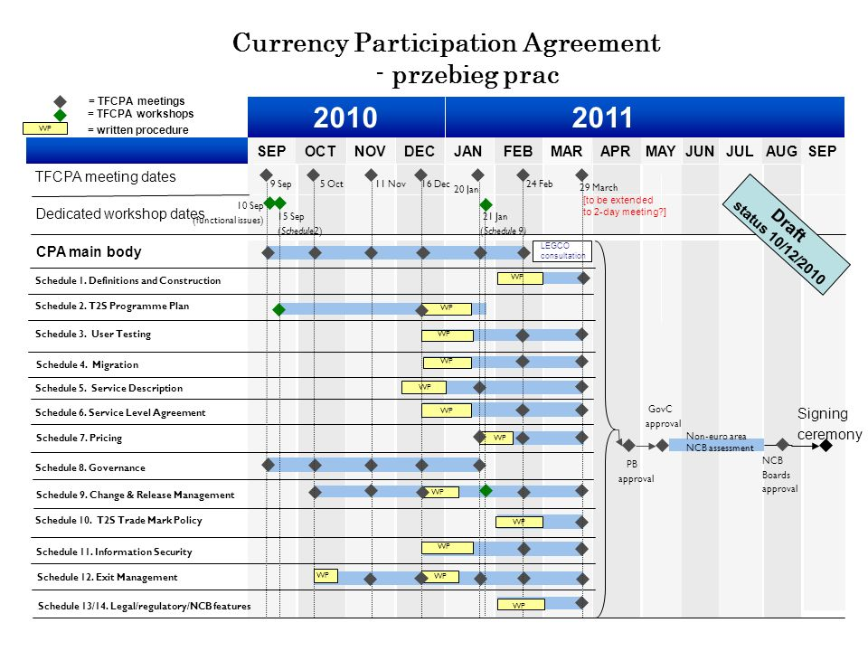 Currency Participation Agreement - przebieg prac