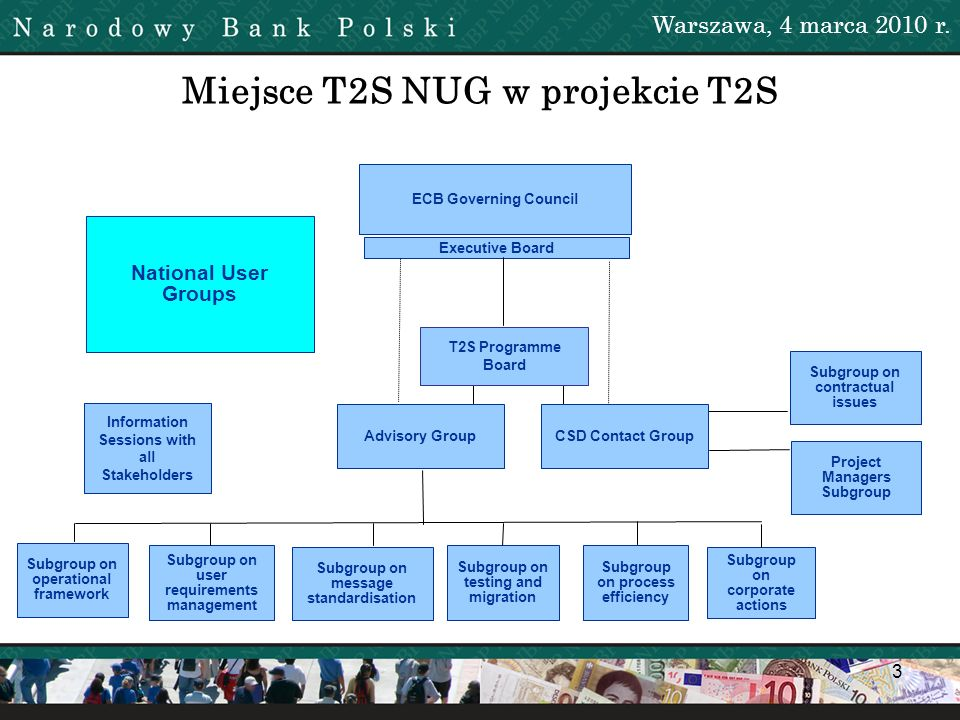 Miejsce T2S NUG w projekcie T2S