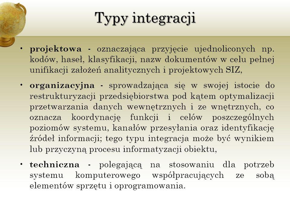 Typy integracji