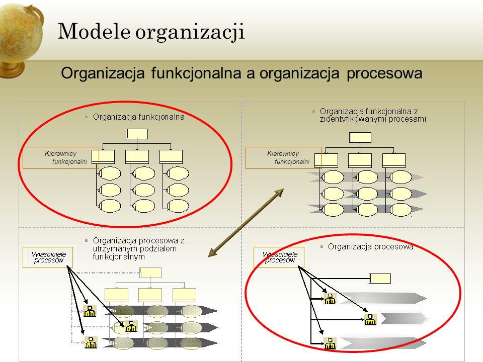Modele organizacji Organizacja funkcjonalna a organizacja procesowa