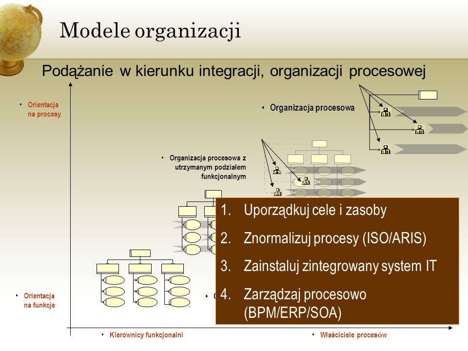 Podążanie w kierunku integracji, organizacji procesowej