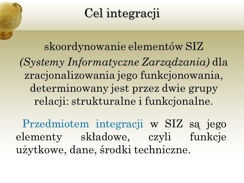 Cel integracji
