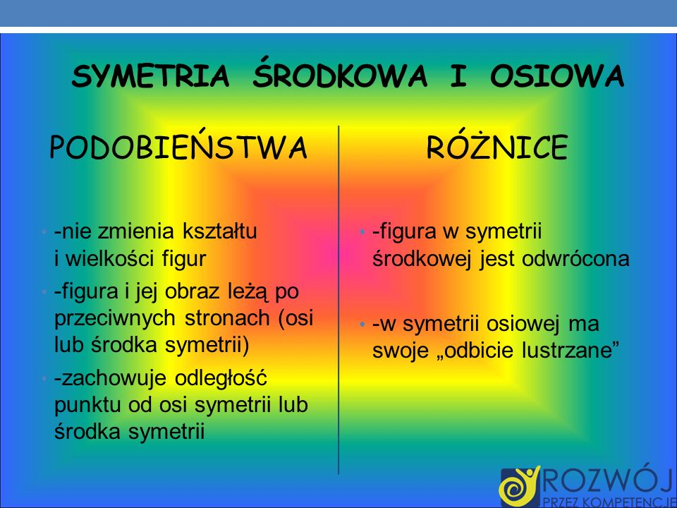 Symetria środkowa i Osiowa