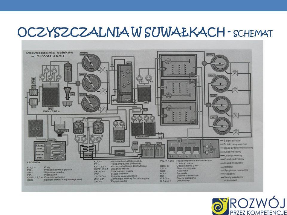 Oczyszczalnia w Suwałkach - schemat