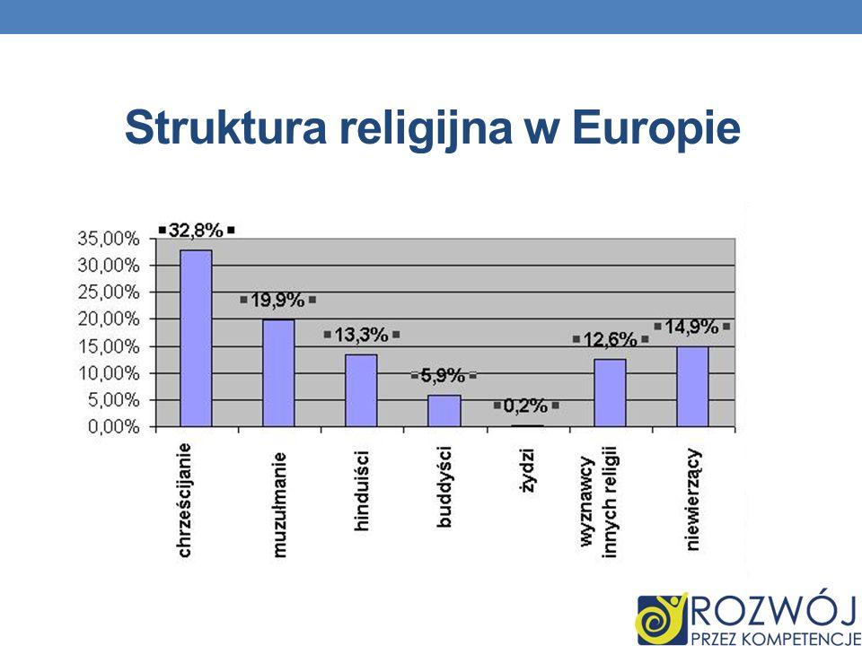 Struktura religijna w Europie