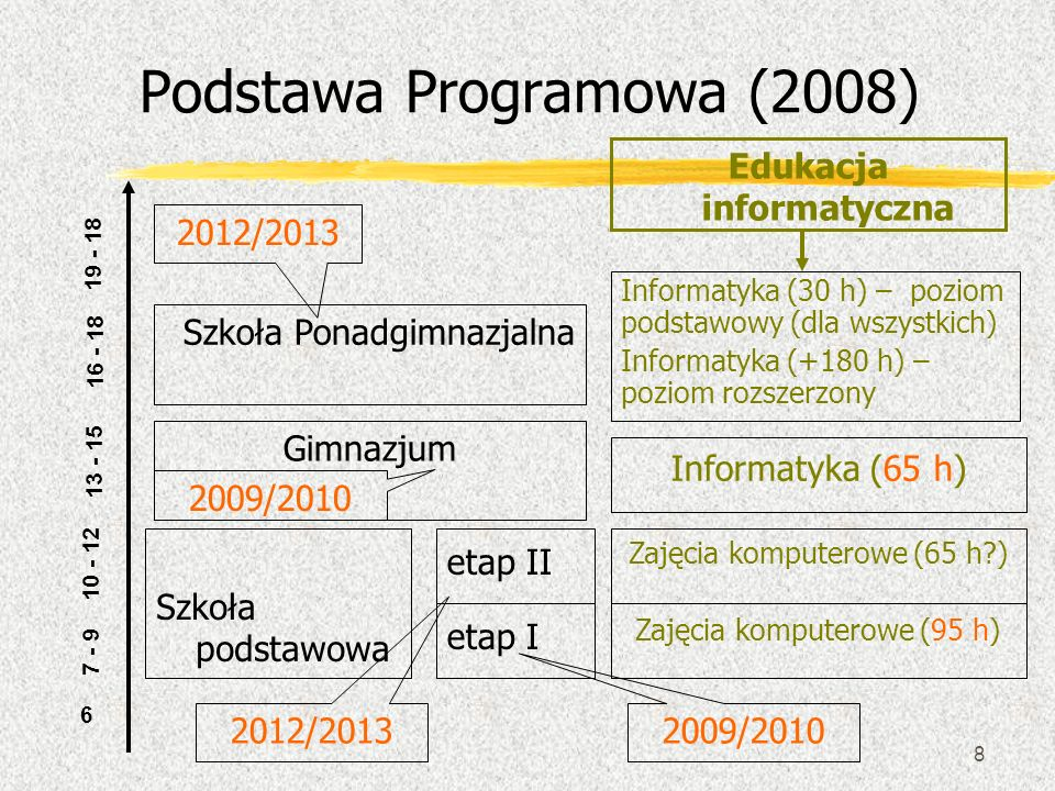 Podstawa Programowa (2008)