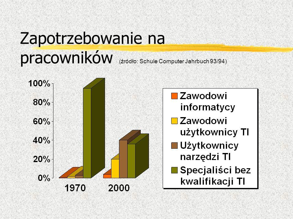 Zapotrzebowanie na pracowników (źródło: Schule Computer Jahrbuch 93/94)