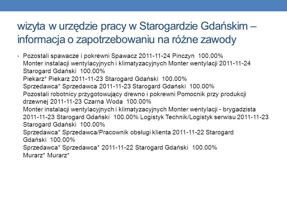 wizyta w urzędzie pracy w Starogardzie Gdańskim – informacja o zapotrzebowaniu na różne zawody