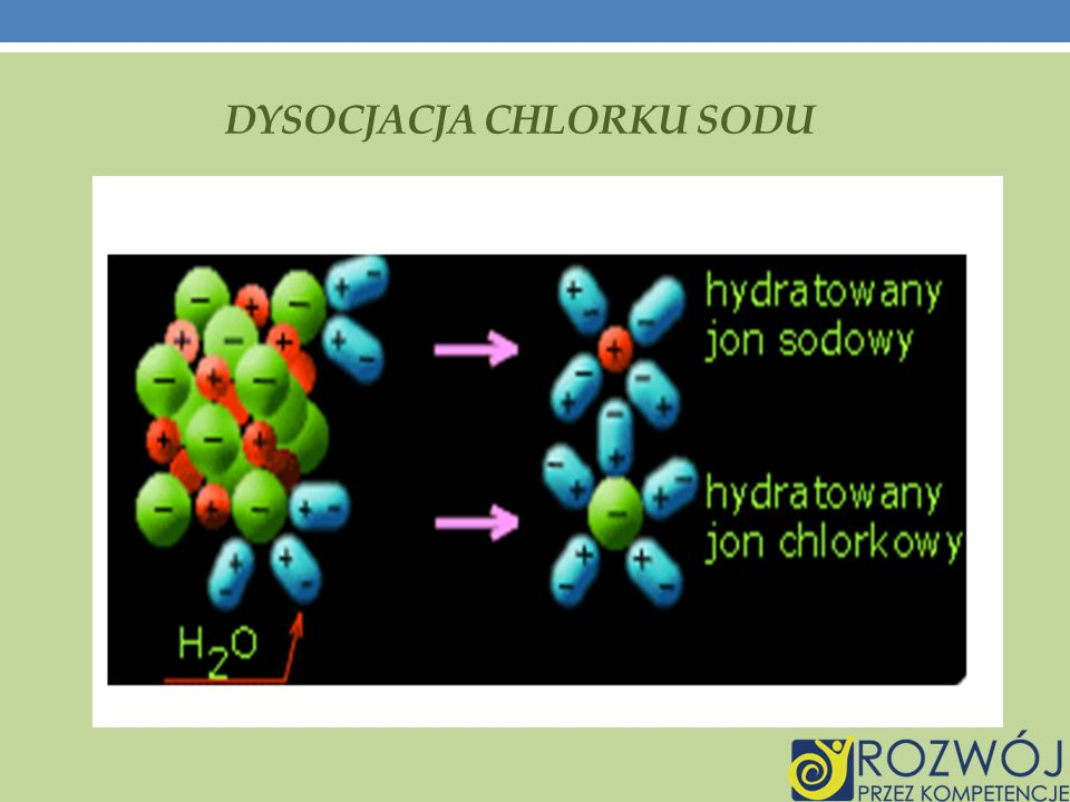 Dysocjacja chlorku sodu