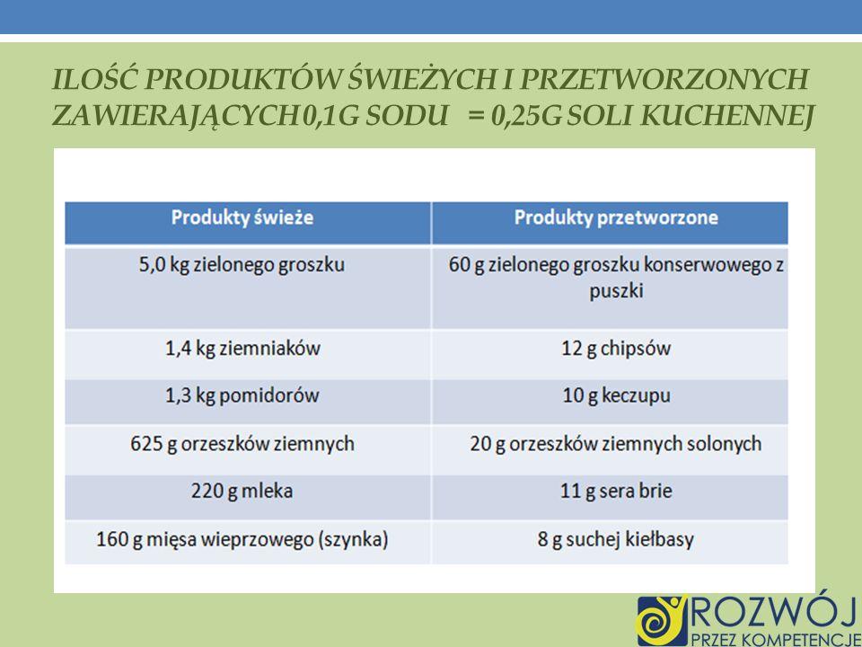 Ilość produktów świeżych i przetworzonych zawierających 0,1g sodu = 0,25g soli kuchennej