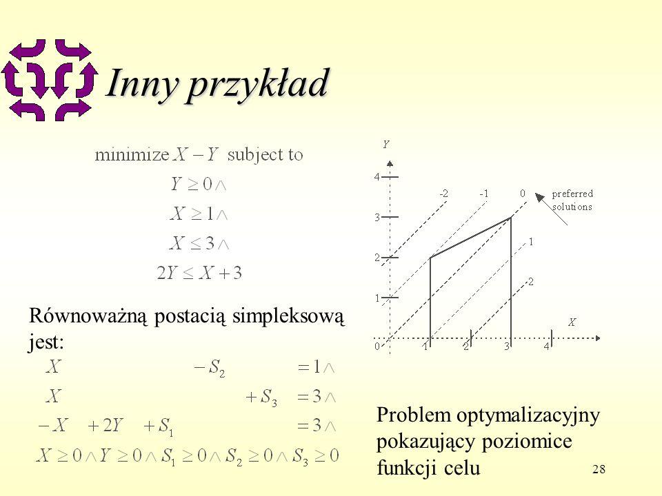 Inny przykład Równoważną postacią simpleksową jest: