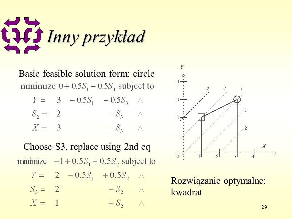 Inny przykład Basic feasible solution form: circle