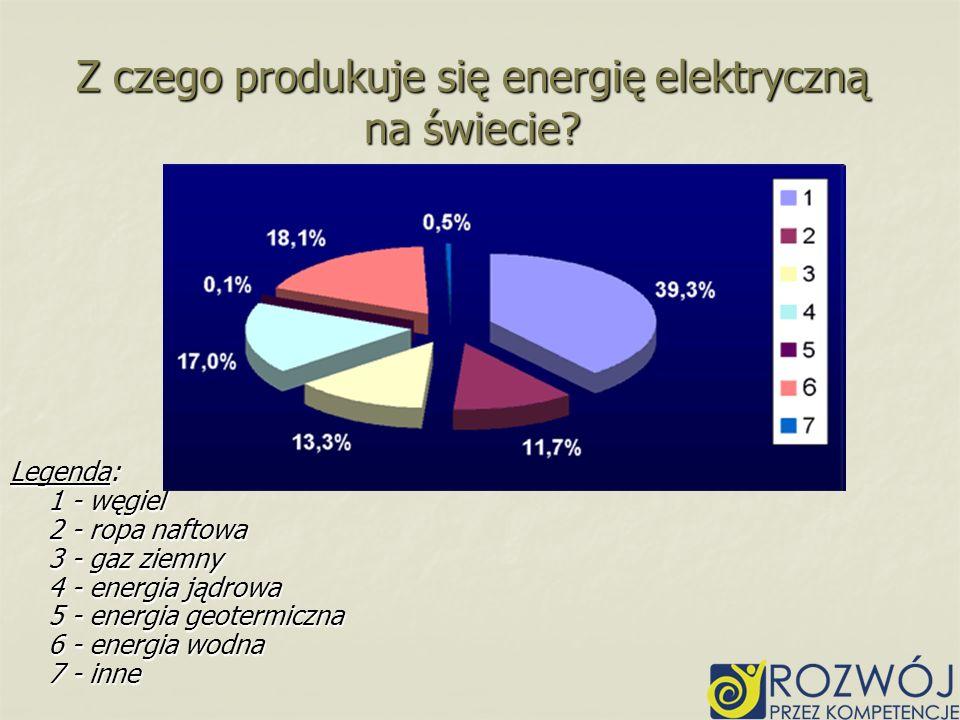 Z czego produkuje się energię elektryczną na świecie