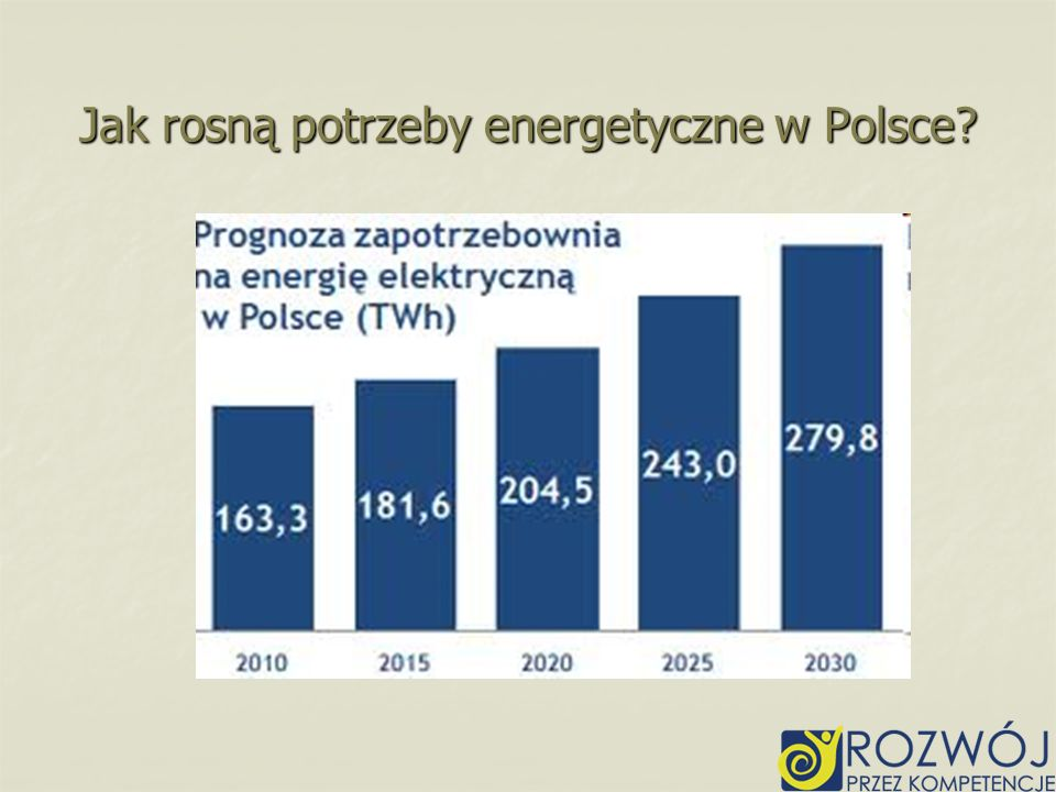 Jak rosną potrzeby energetyczne w Polsce