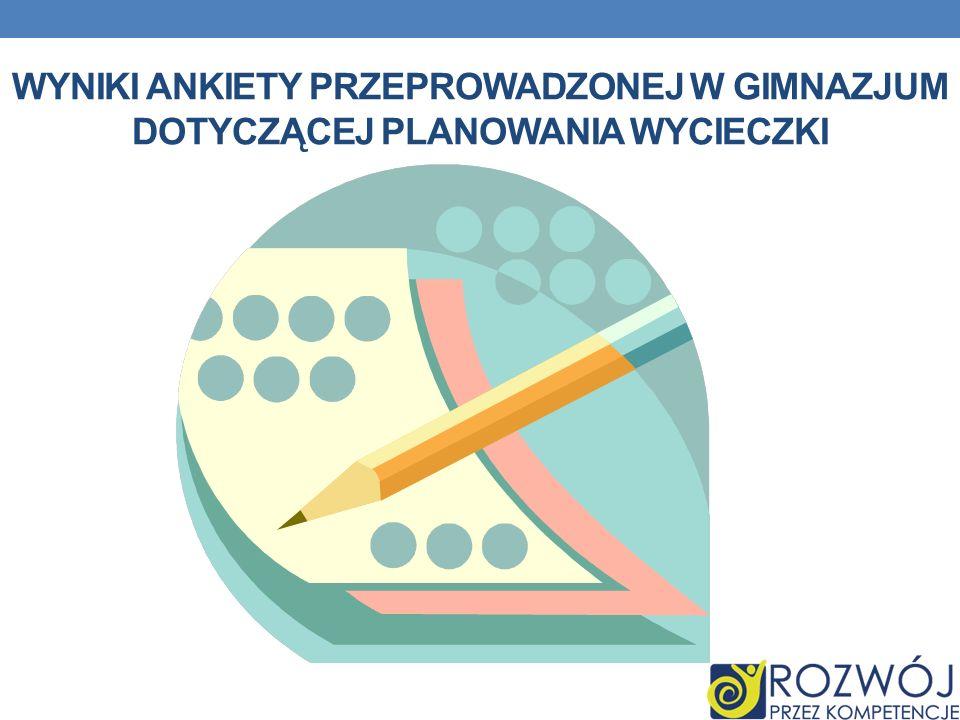 Wyniki ankiety przeprowadzonej w gimnazjum Dotyczącej planowania wycieczki