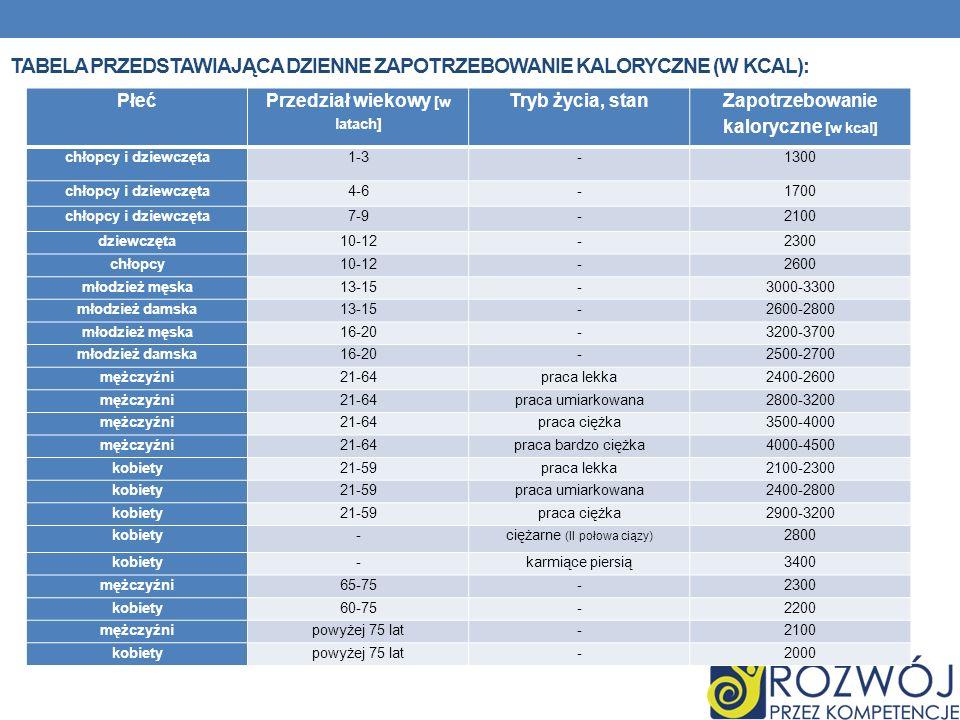 Tabela Przedstawiająca Dzienne zapotrzebowanie kaloryczne (w kcal):