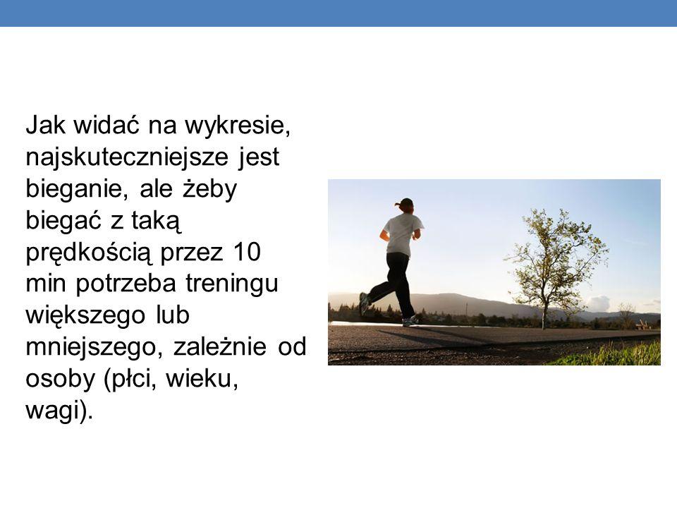 Jak widać na wykresie, najskuteczniejsze jest bieganie, ale żeby biegać z taką prędkością przez 10 min potrzeba treningu większego lub mniejszego, zależnie od osoby (płci, wieku, wagi).