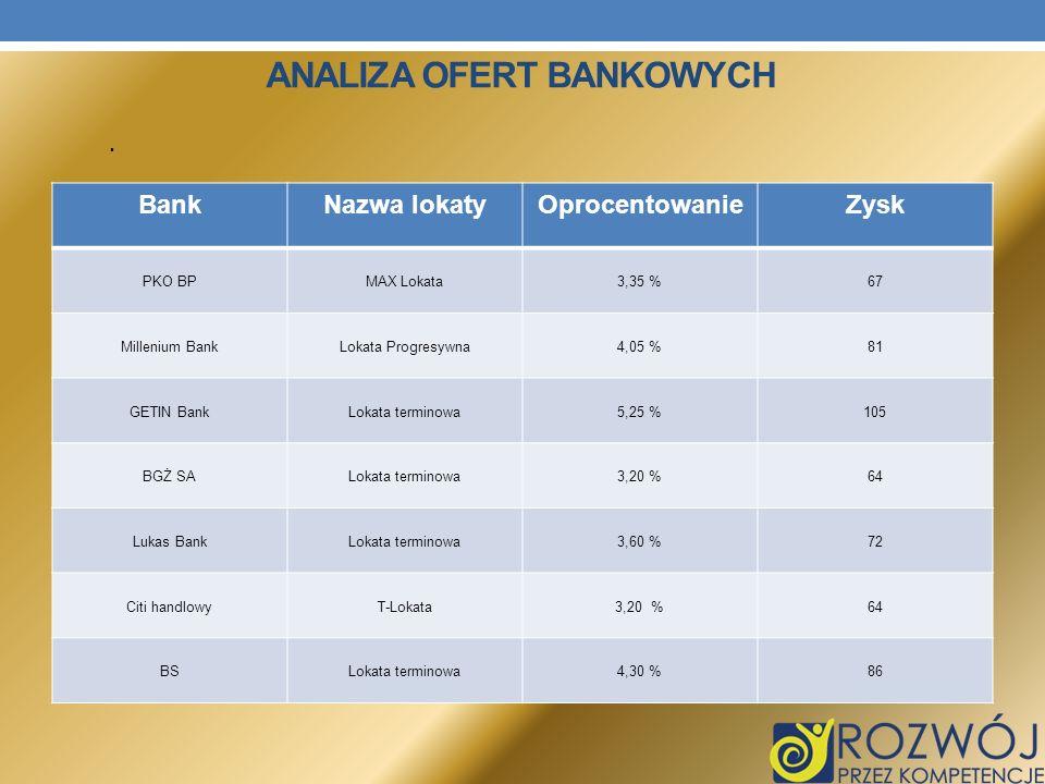 Analiza ofert bankowych