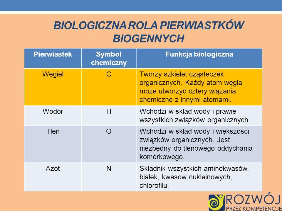 BIOLOGICZNA ROLA PIERWIASTKÓW BIOGENNYCH