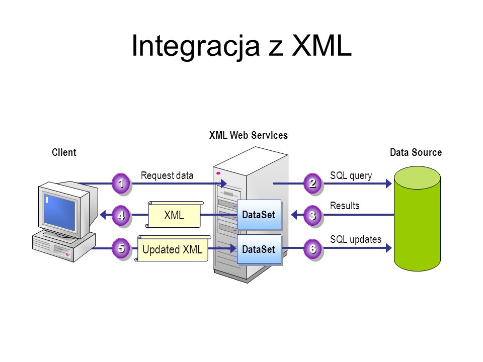 Integracja z XML 1 2 3 XML 4 Updated XML 5 6 XML Web Services DataSet