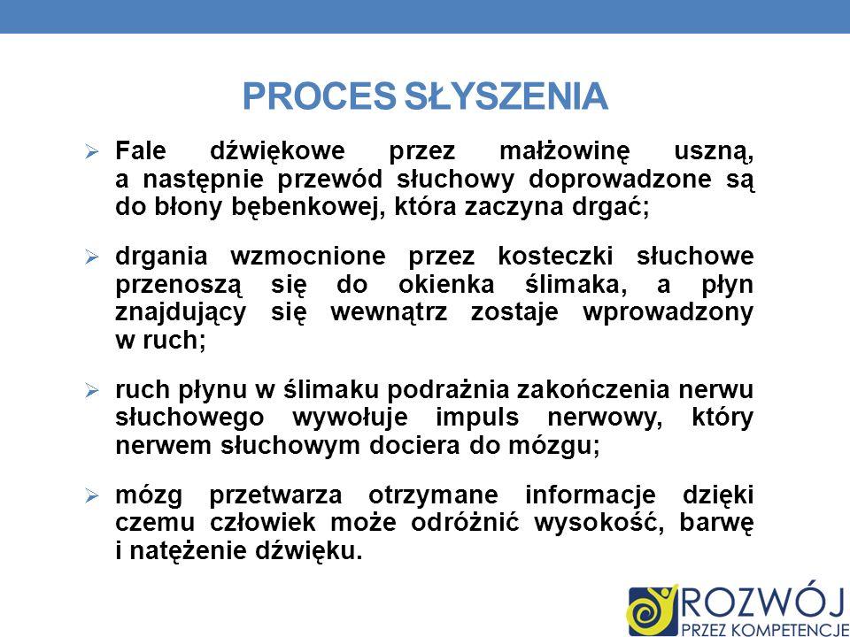 Proces słyszenia