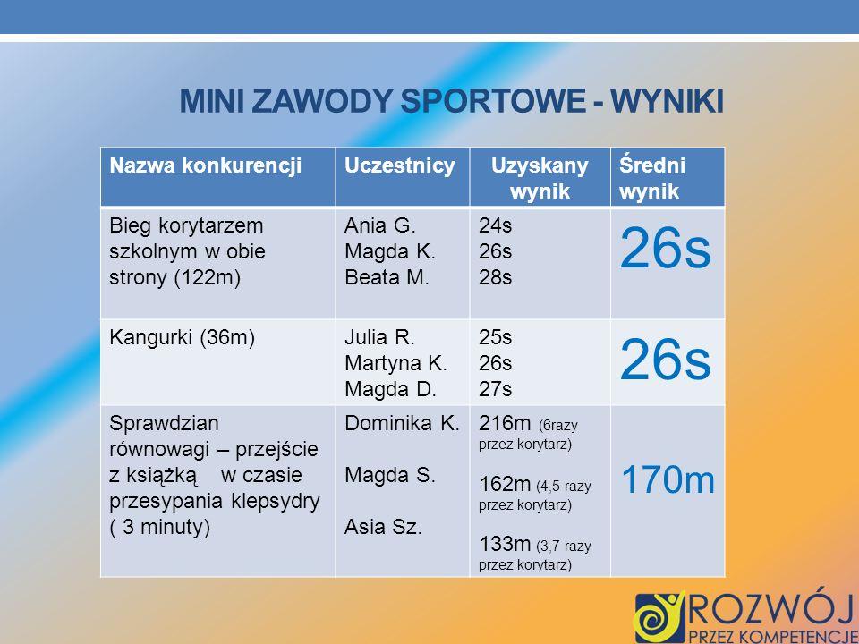 Mini zawody sportowe - wyniki