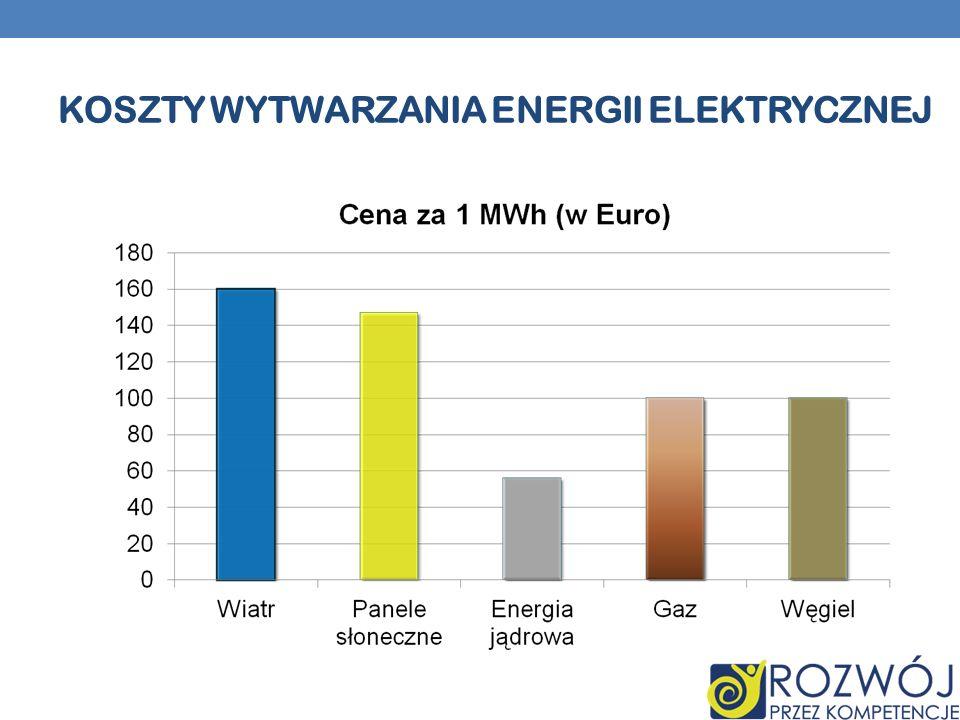 Koszty wytwarzania energii elektrycznej