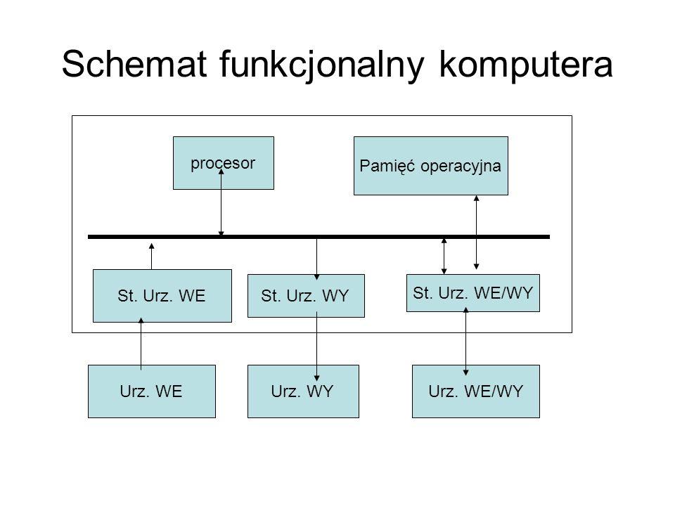 Schemat funkcjonalny komputera