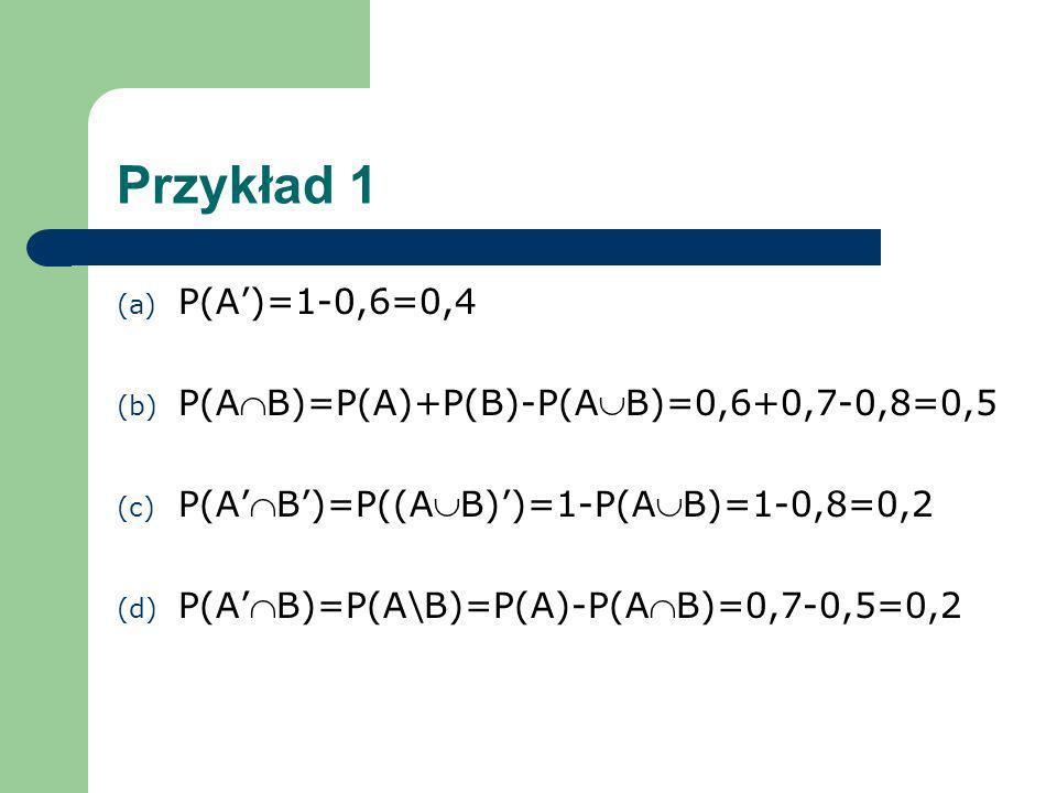 Przykład 1 P(A')=1-0,6=0,4 P(AB)=P(A)+P(B)-P(AB)=0,6+0,7-0,8=0,5