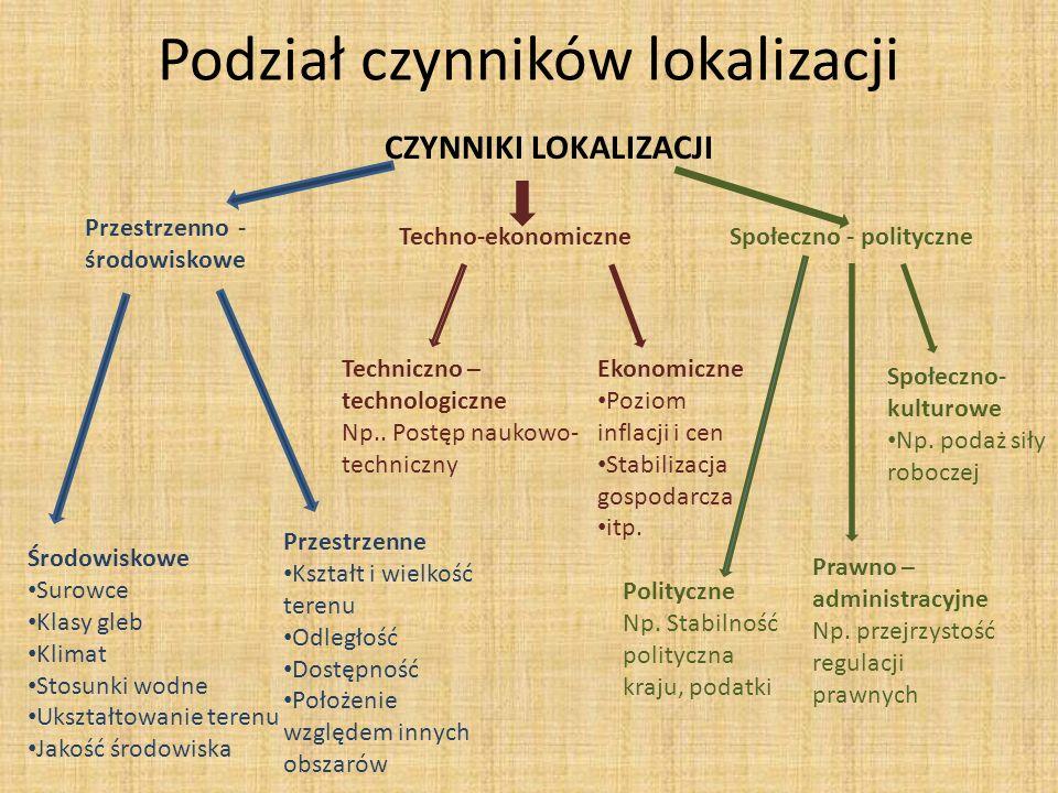 Podział czynników lokalizacji
