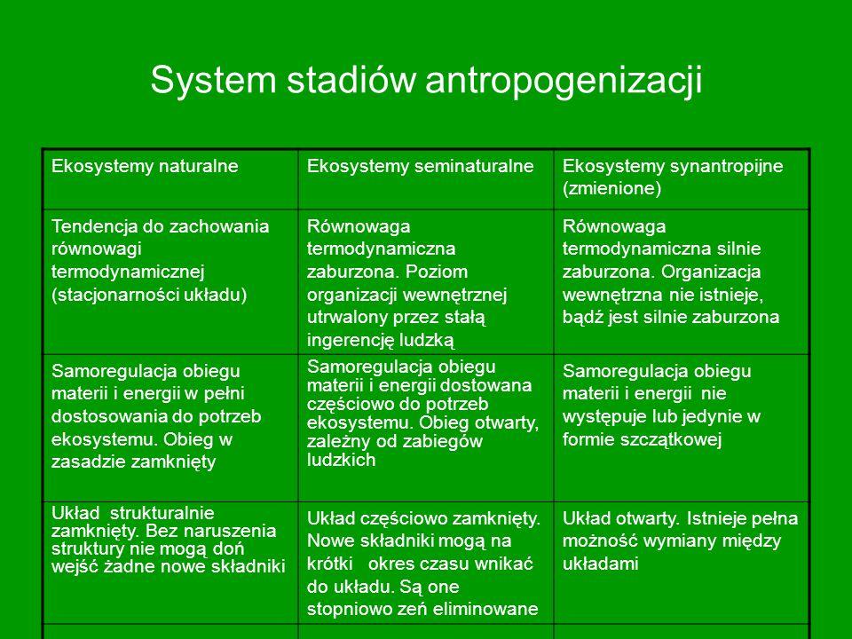 System stadiów antropogenizacji
