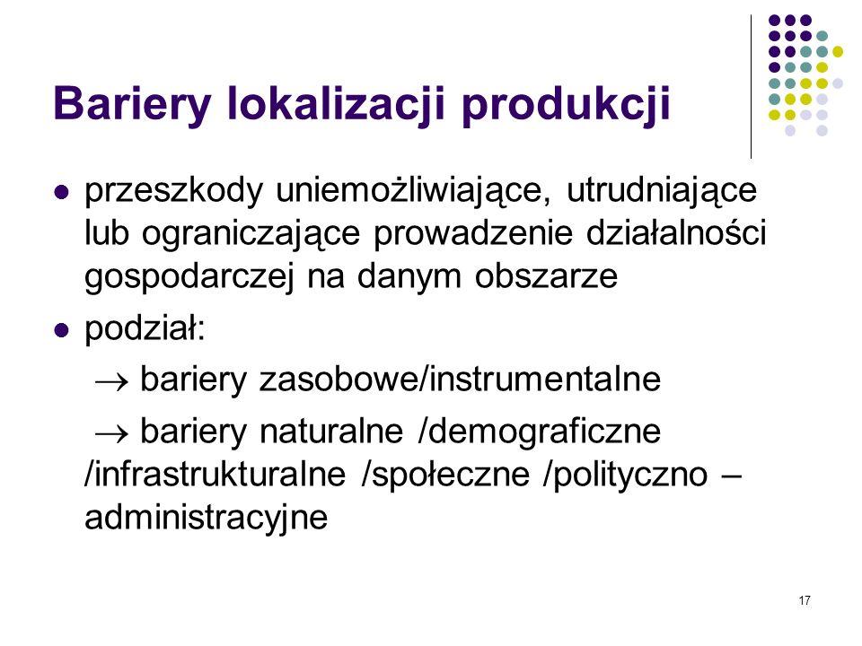 Bariery lokalizacji produkcji