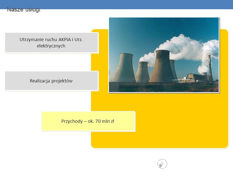 Utrzymanie ruchu AKPiA i Urz. elektrycznych