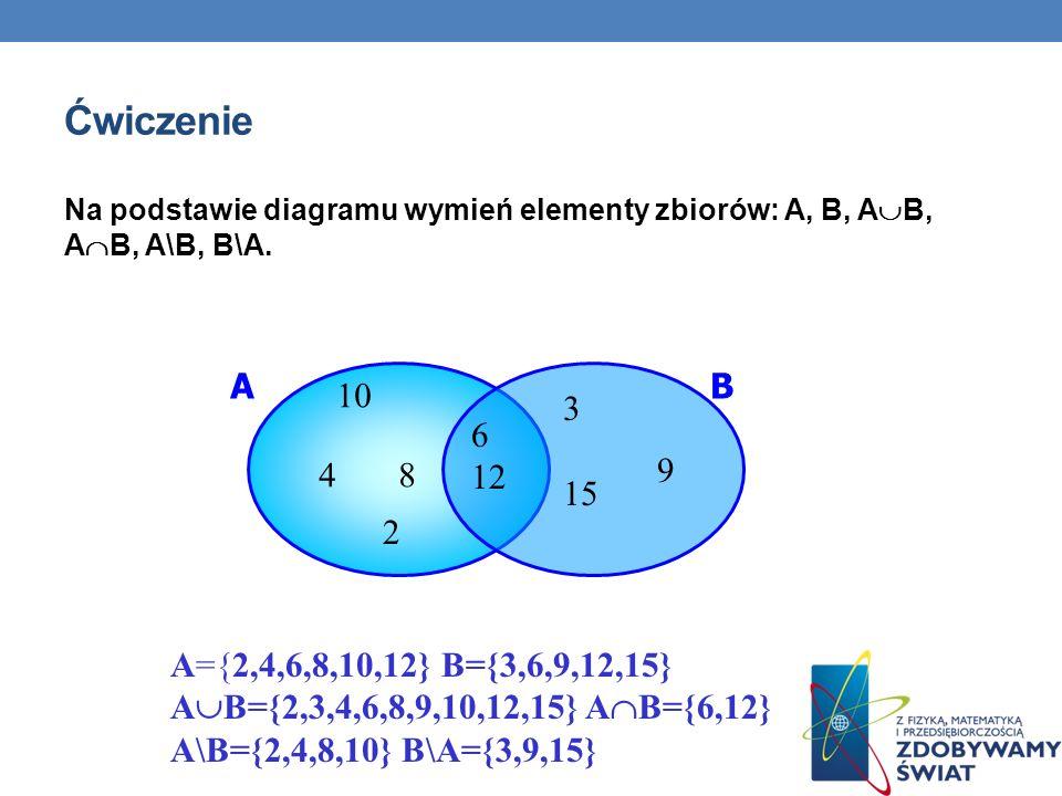 ĆwiczenieNa podstawie diagramu wymień elementy zbiorów: A, B, AB, AB, A\B, B\A. A. B. 10. 3. 15.