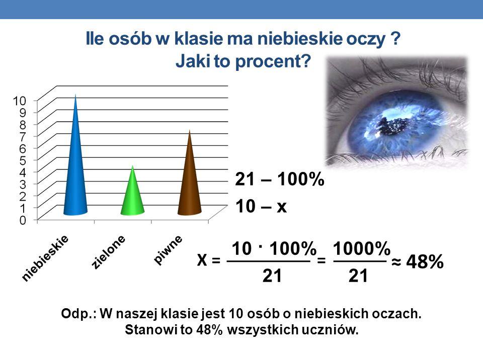 Ile osób w klasie ma niebieskie oczy Jaki to procent