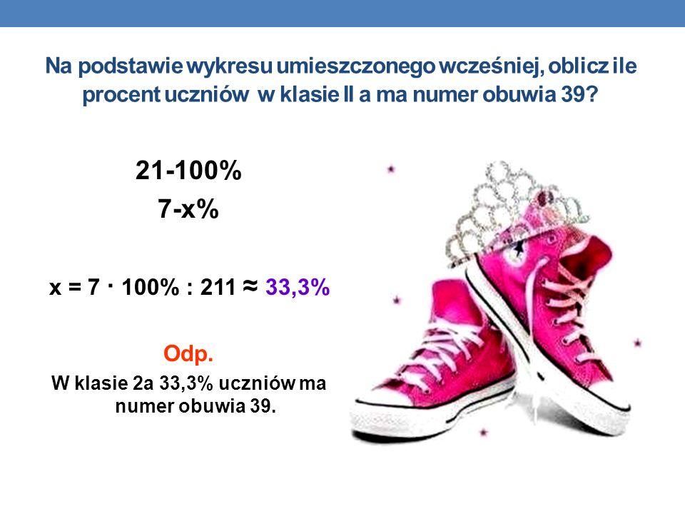 W klasie 2a 33,3% uczniów ma numer obuwia 39.