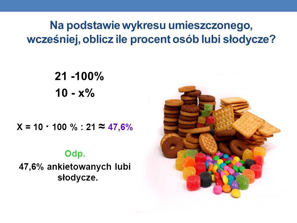 47,6% ankietowanych lubi słodycze.