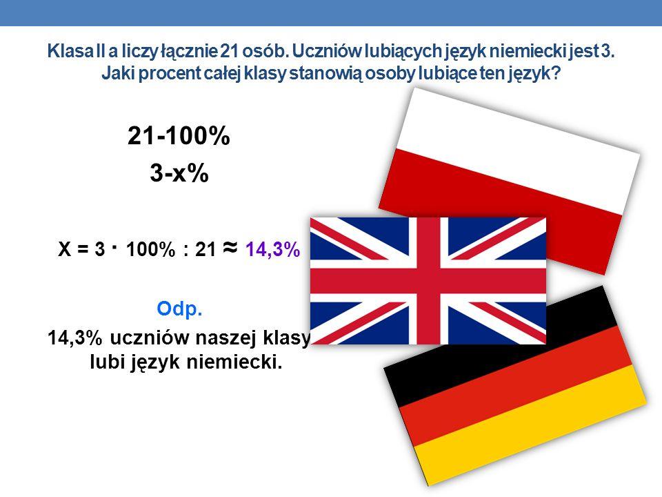 14,3% uczniów naszej klasy lubi język niemiecki.