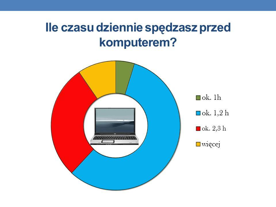 Ile czasu dziennie spędzasz przed komputerem