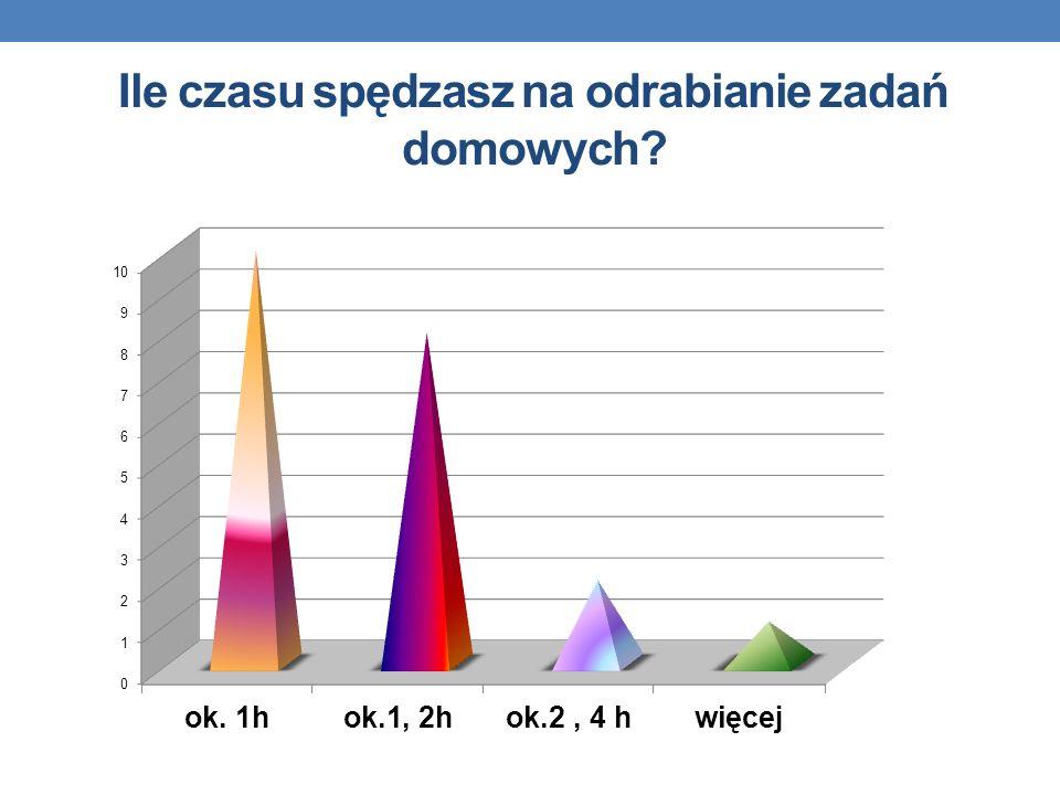 Ile czasu spędzasz na odrabianie zadań domowych