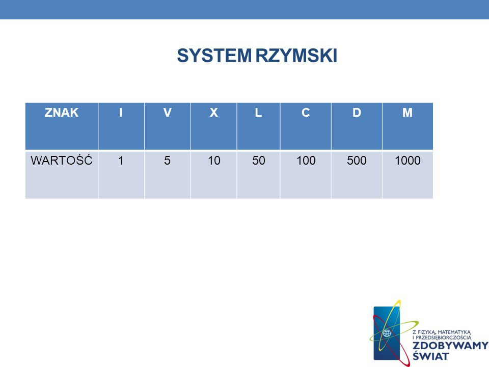 SYSTEM RZYMSKI M Wartość ZNAK I V X L C D M WARTOŚĆ 1 5 10 50 100 500