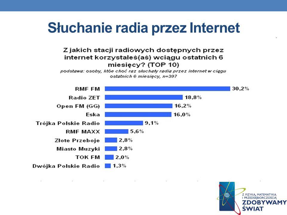 Słuchanie radia przez Internet