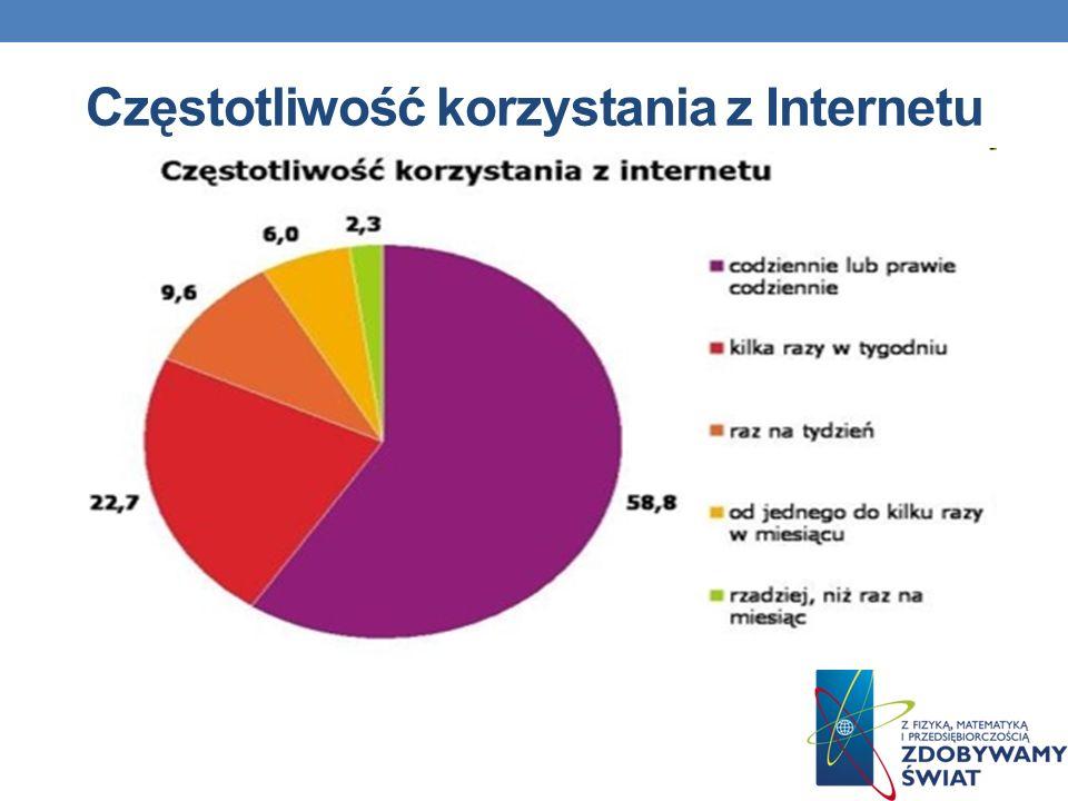 Częstotliwość korzystania z Internetu